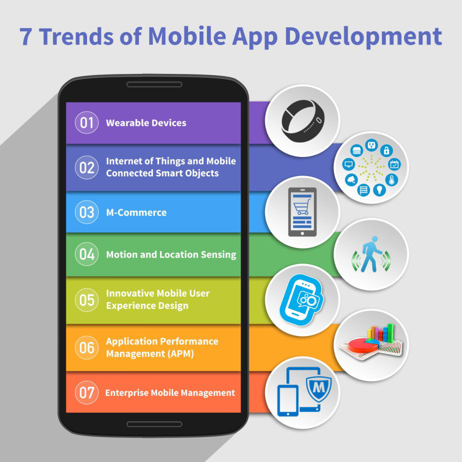Mobile Application Development